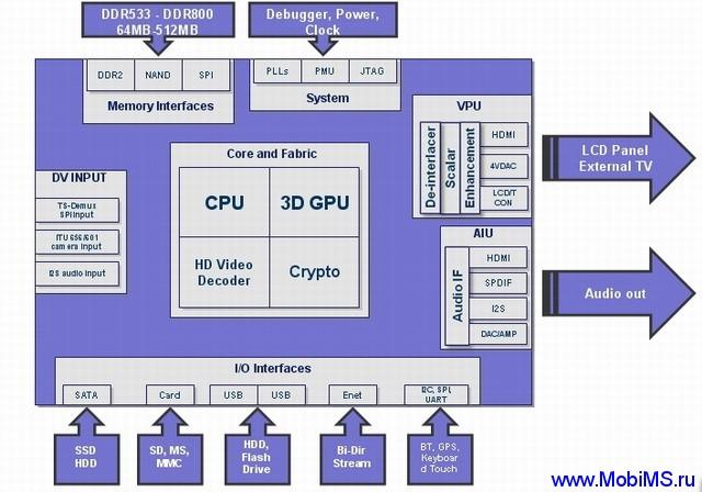 Обзор процессоров AML8726-M и AML8726-M3 компании Amlogic