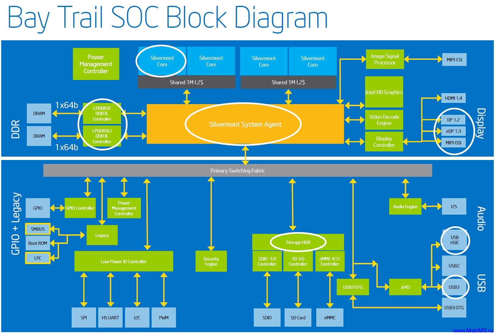Bay-Trail-SOC-Block-Diagram